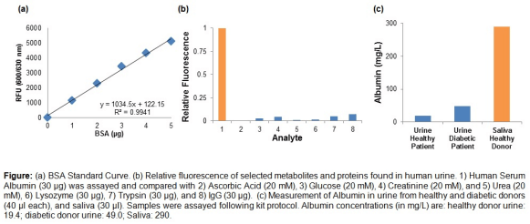 白蛋白(Albuminuria)荧光检测试剂盒.png