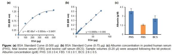 白蛋白 (BCG) 检测试剂盒(比色法).png