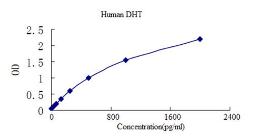 人双氢睾酮(DHT)ELISA检测试剂盒标曲.jpg