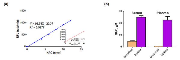 N-乙酰半胱氨酸测定试剂盒检测结果展示.png