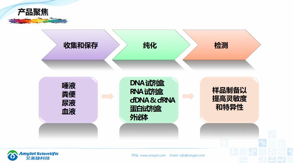 202005-核酸保存提取鉴定专家_08.png
