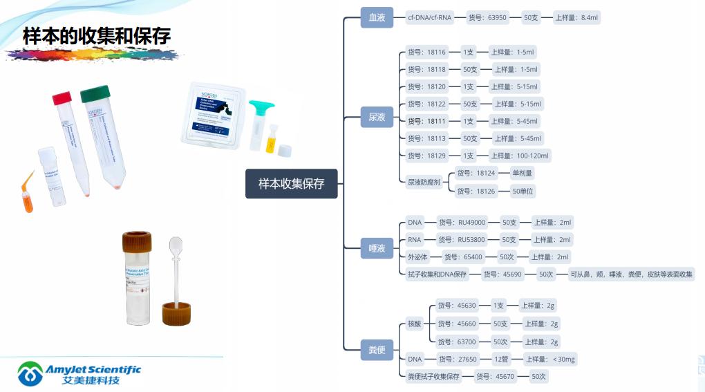 202005-核酸保存提取鉴定专家_11.png
