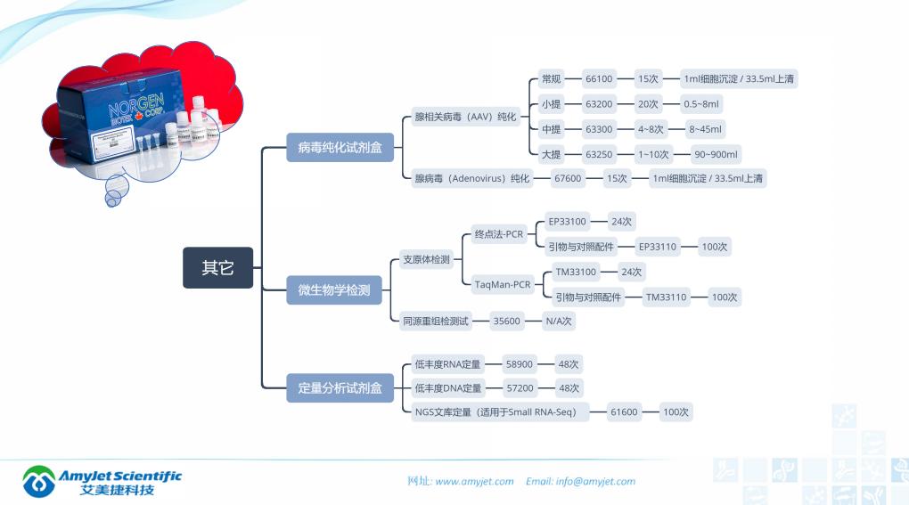 202005-核酸保存提取鉴定专家_45.png