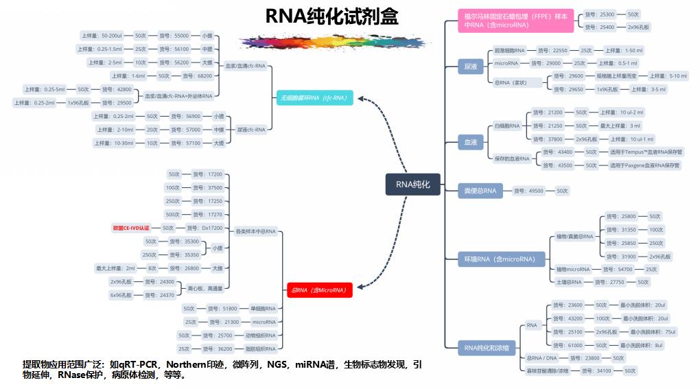202005-核酸保存提取鉴定专家_17.png