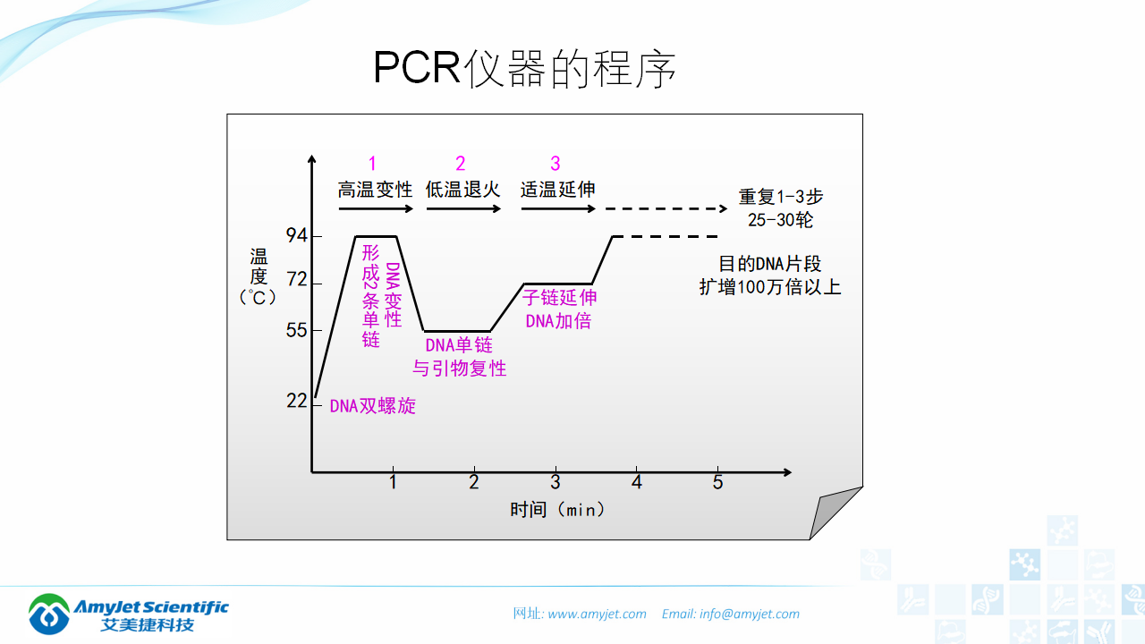 202006-PCR背景与解决方案_10.png
