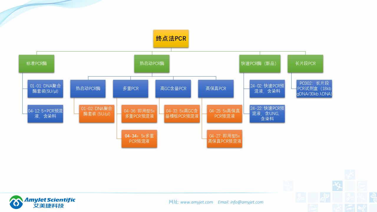 202006-PCR背景与解决方案_13.png