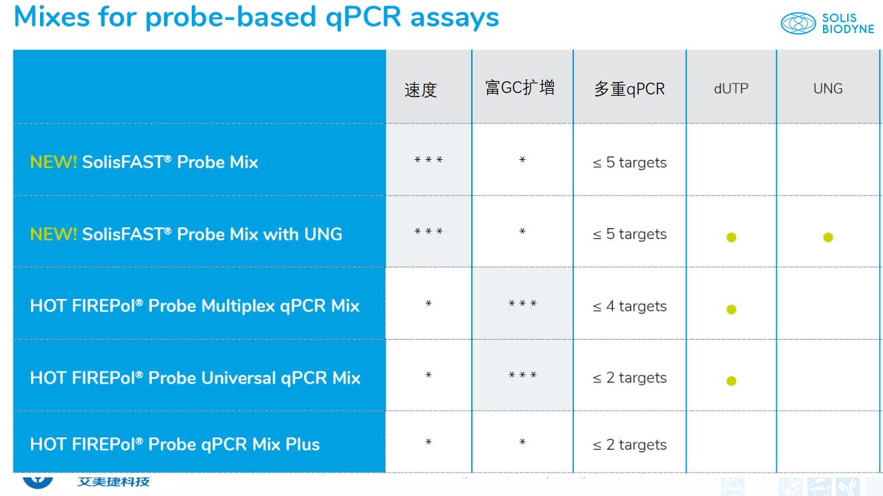 202006-PCR背景与解决方案_38.png