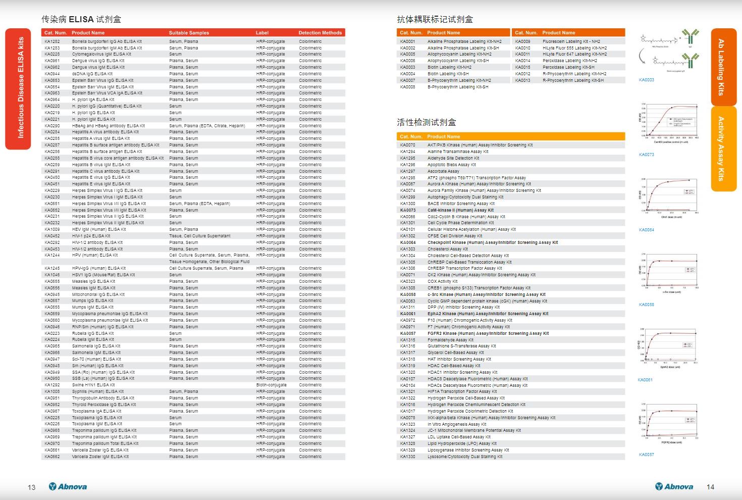 ELISA及其它各种分析试剂盒应用手册